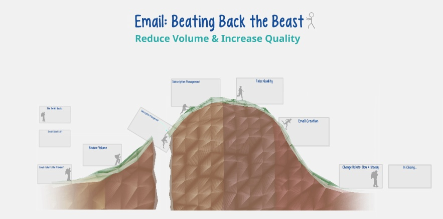Reduce volume and increase quality. Too many emails in your inbox? Geared towards Small Business Owners and Self-Employed People Time Length: 1 hour